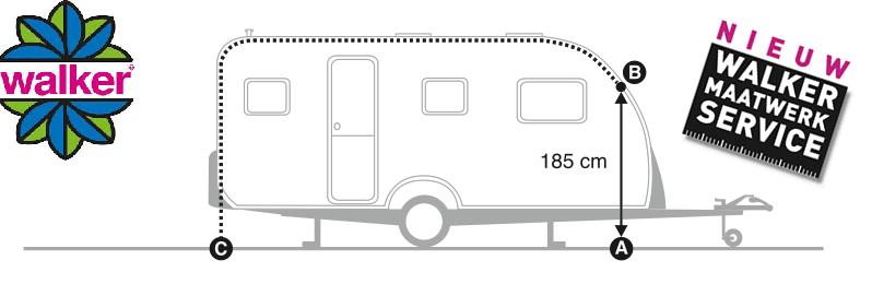 Obvod karavanu pre určenie veľkosti predstanu.